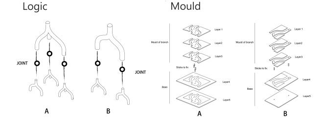 diagramMould